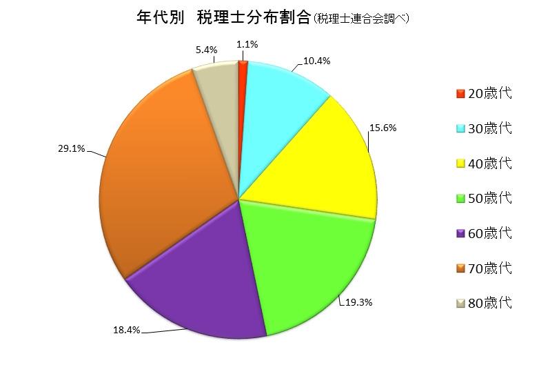 年代別 税理士分布割合